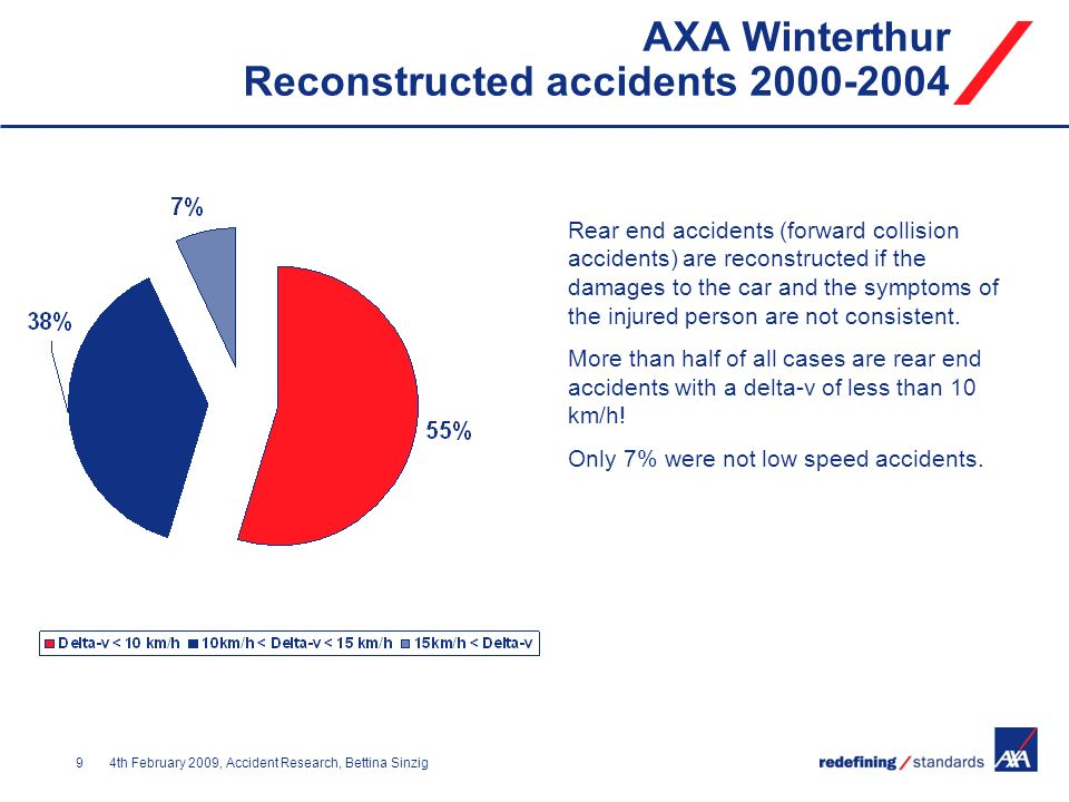 AXA Winterthur Reconstructed accidents