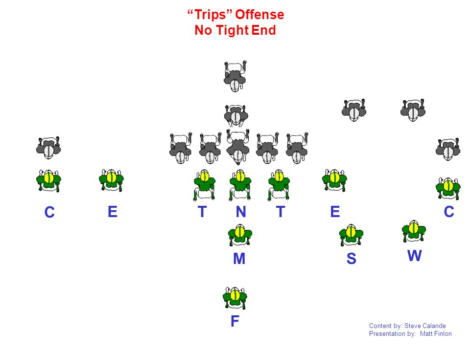 Trips Offense No Tight End C E E C T N T W M S F