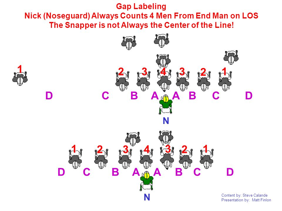 Gap LabelingNick (Noseguard) Always Counts 4 Men From End Man on LOS. The Snapper is not Always the Center of the Line!