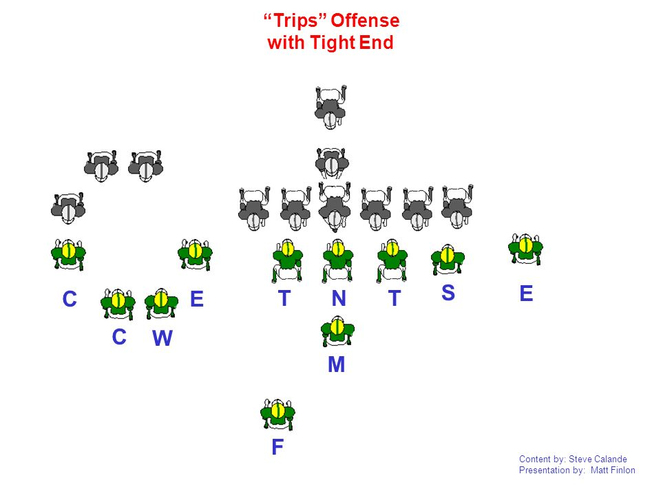 Trips Offense with Tight End E C E S T N T C W M F