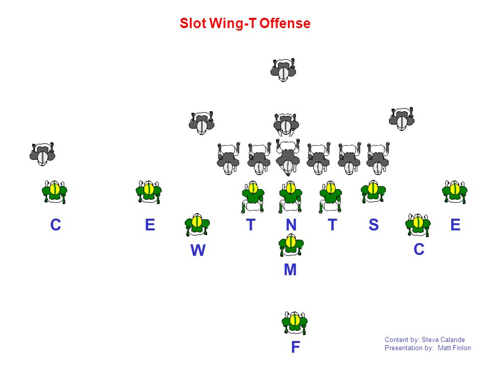 Slot Wing-T Offense C E T N T S E C M W F