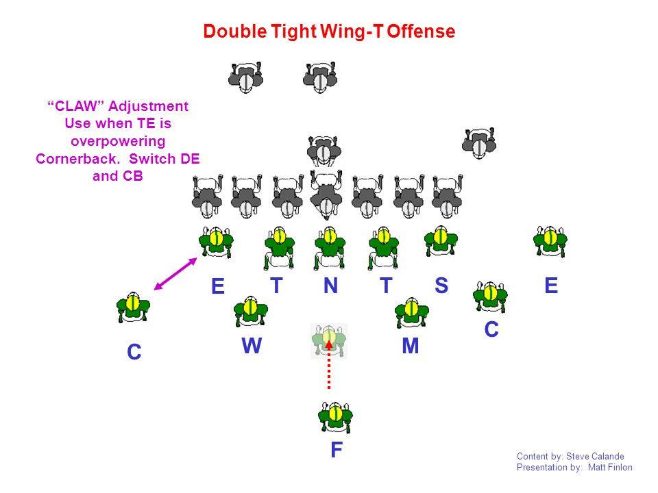 T N T S E E C C W M F Double Tight Wing-T Offense CLAW Adjustment