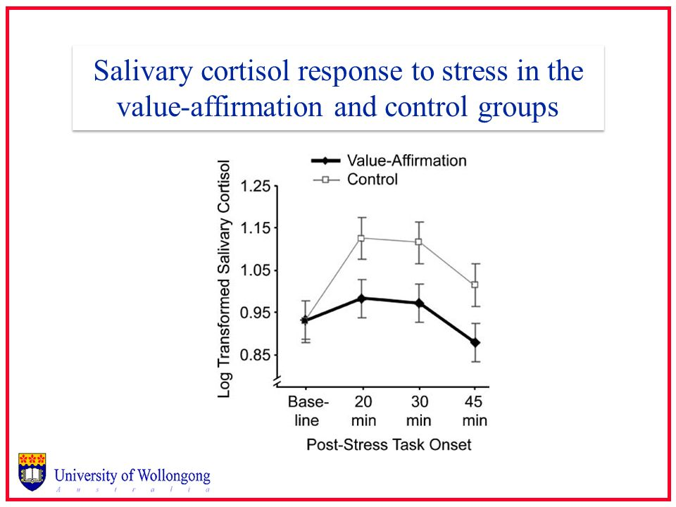Salivary cortisol response to stress in the value-affirmation and control groups