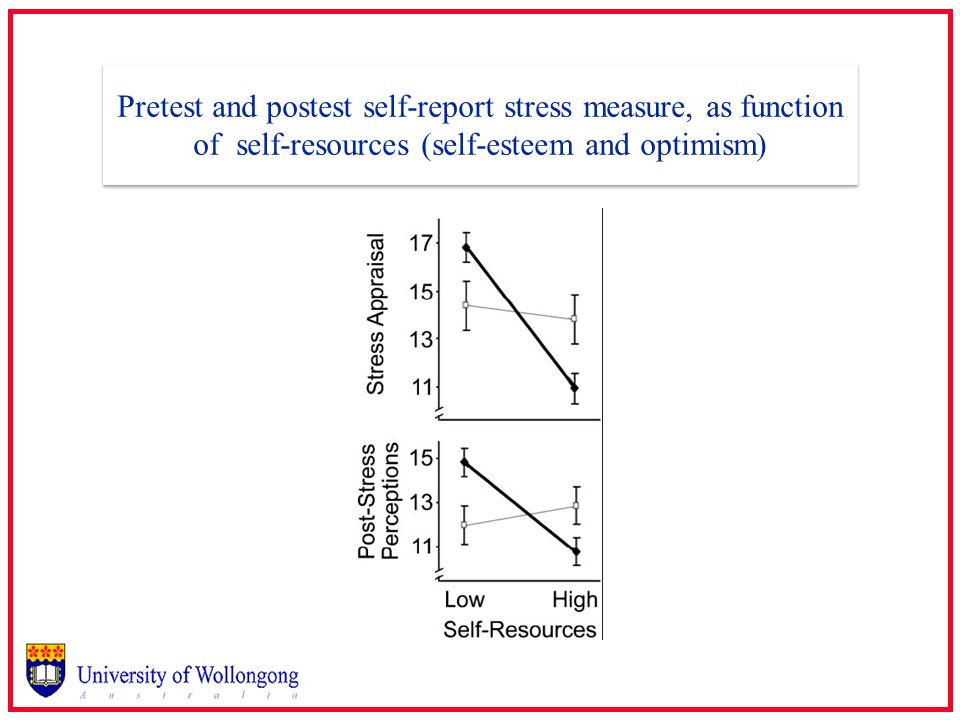 Pretest and postest self-report stress measure, as function of self-resources (self-esteem and optimism)