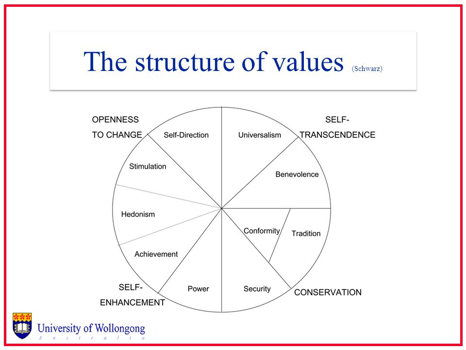 The structure of values (Schwarz)