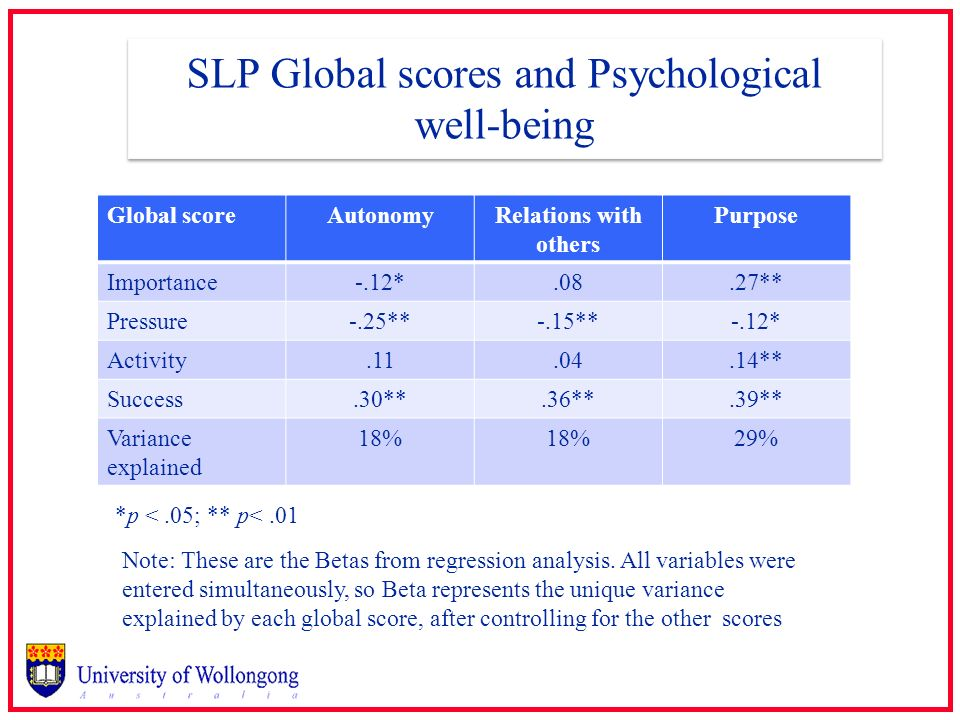 SLP Global scores and Psychological well-being