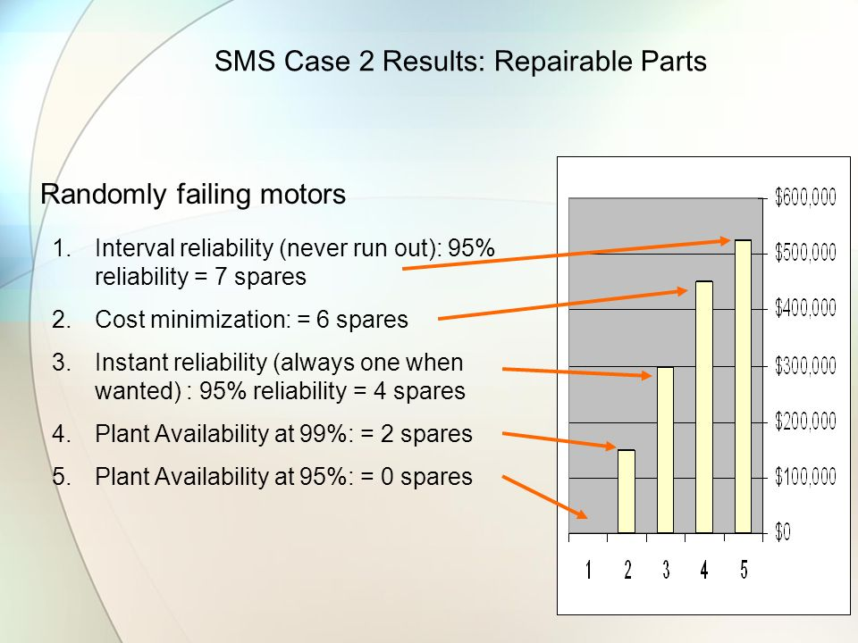 SMS Case 2 Results: Repairable Parts