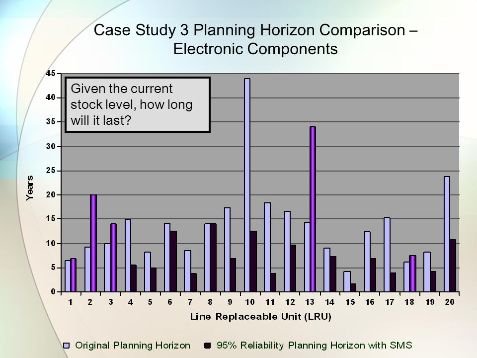 Case Study 3 Planning Horizon Comparison – Electronic Components