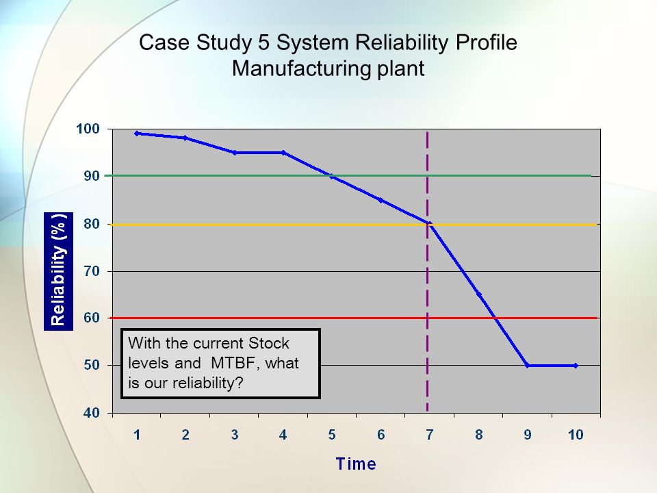 Case Study 5 System Reliability Profile Manufacturing plant