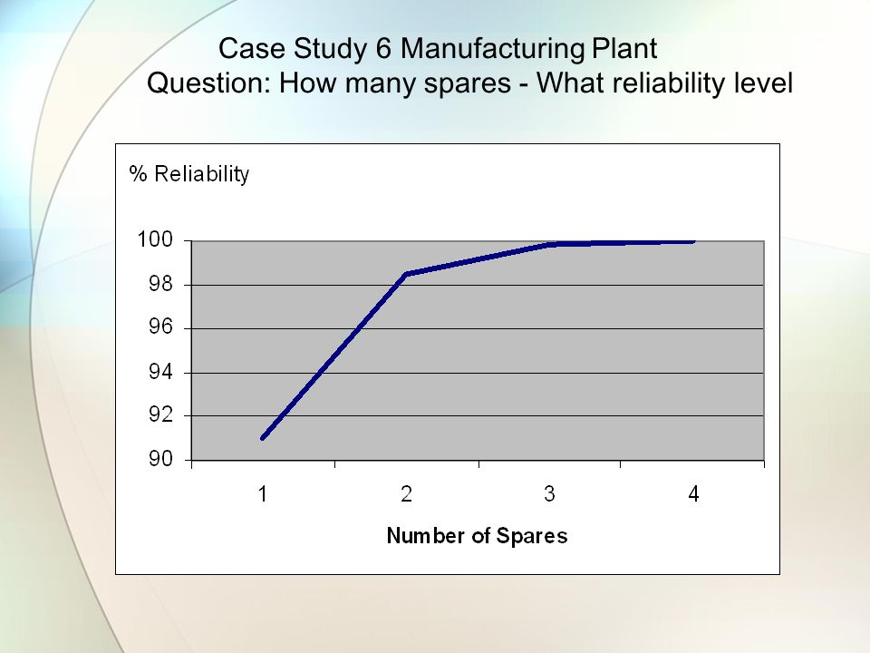 Case Study 6 Manufacturing Plant Question: How many spares - What reliability level