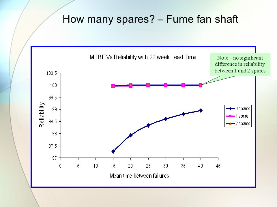 How many spares – Fume fan shaft