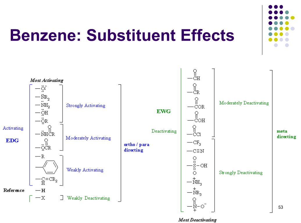 Benzene: Substituent Effects