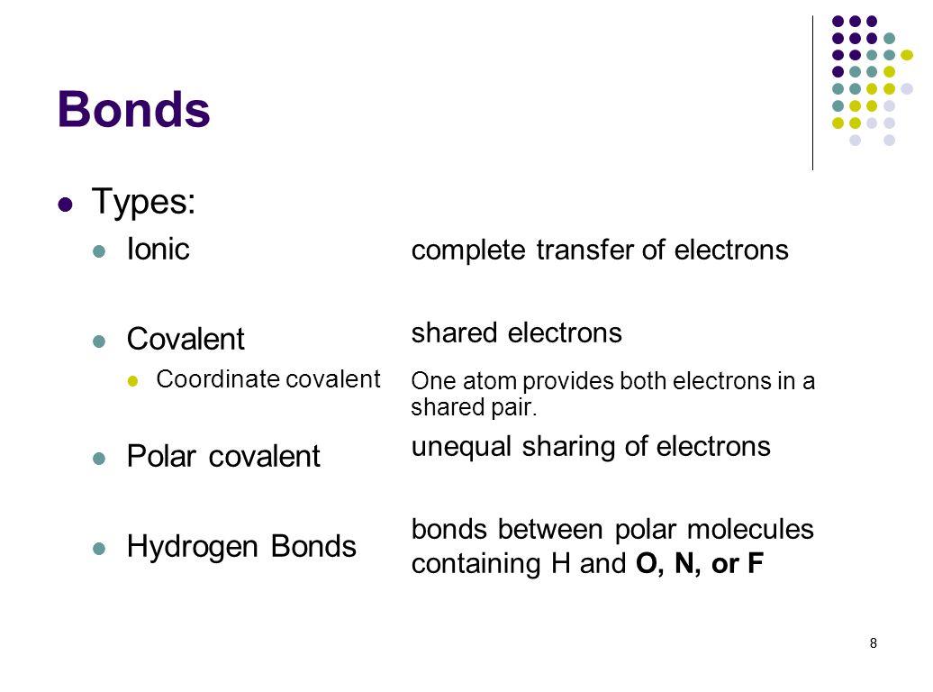 Bonds Types: Ionic Covalent Polar covalent Hydrogen Bonds