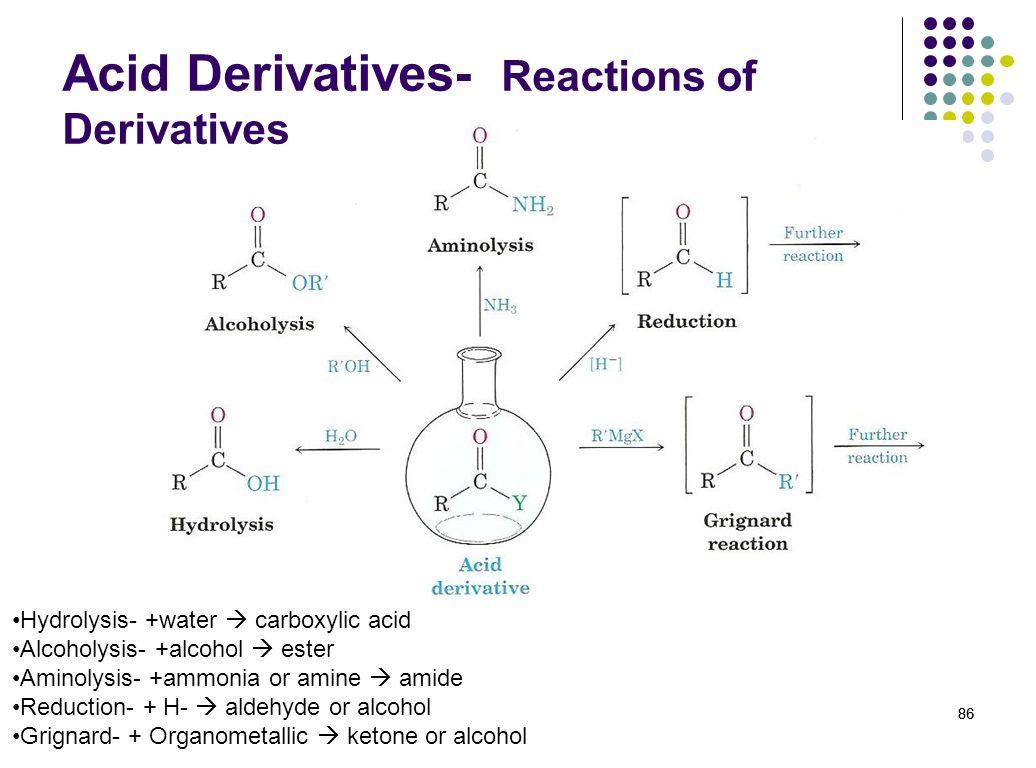 Acid Derivatives- Reactions of Derivatives