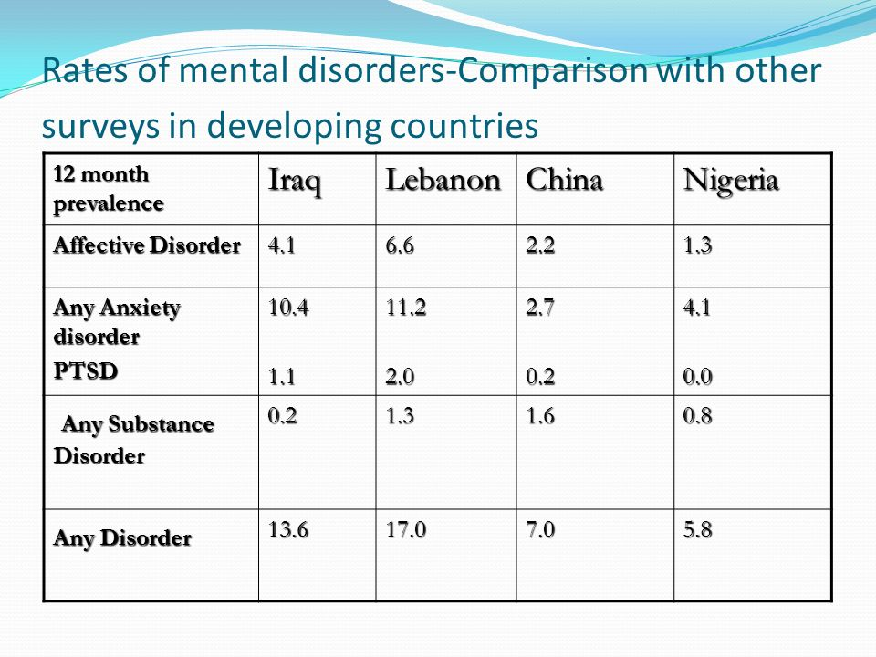 Rates of mental disorders-Comparison with other surveys in developing countries