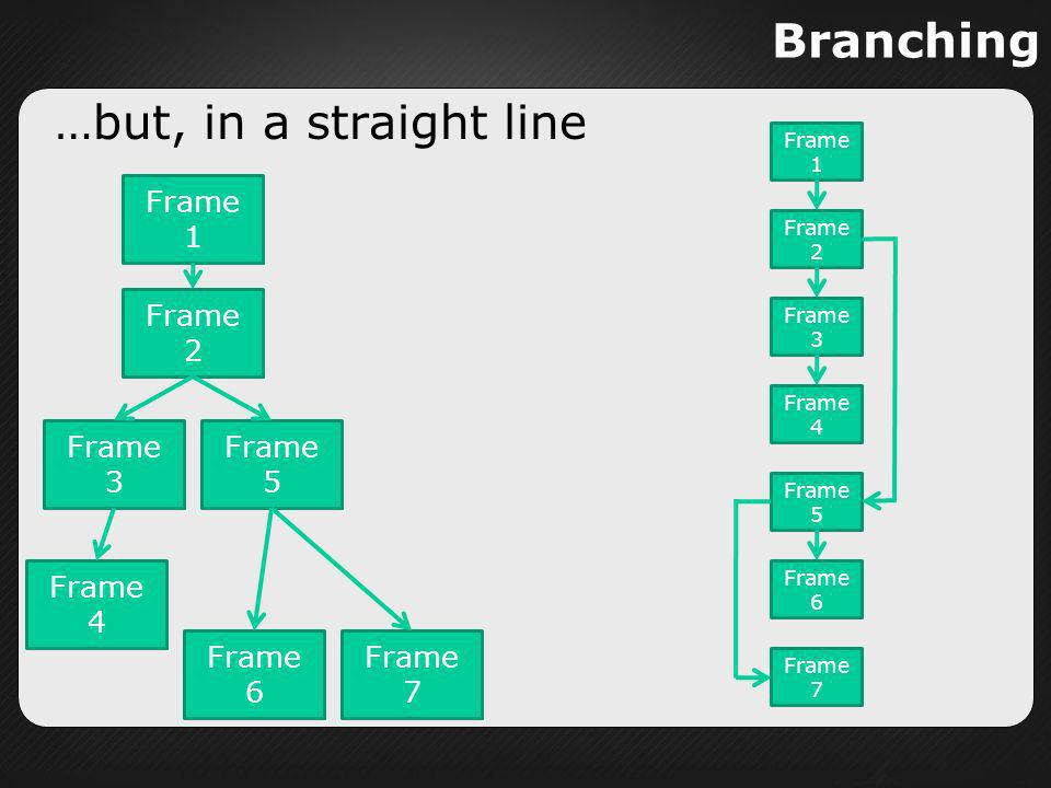 Branching …but, in a straight line Frame 1 Frame 2 Frame 3 Frame 5