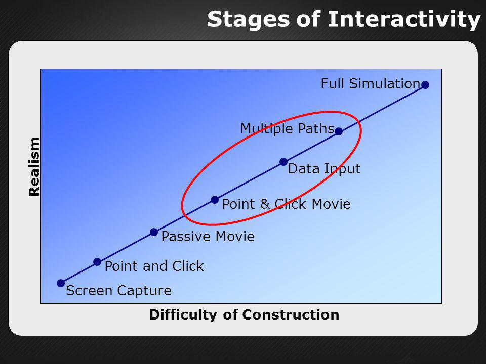 Stages of Interactivity