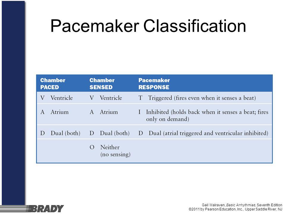 Upper Saddle River Nj >> Appendix E Pacemakers Gail Walraven, Basic Arrhythmias, Seventh Edition ©2011 by Pearson ...