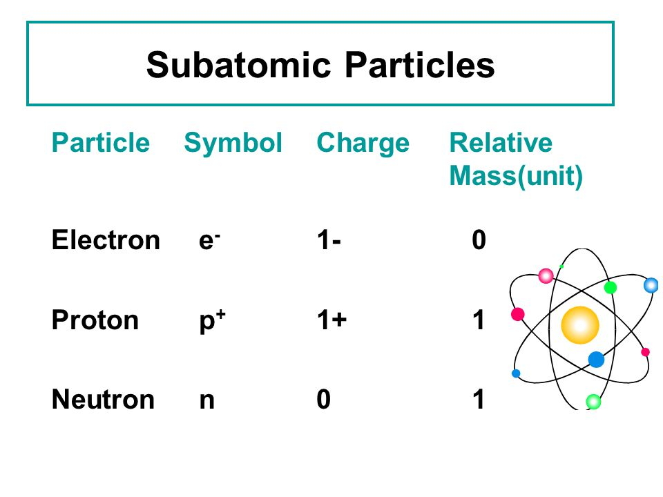 Subatomic Particles Particle Symbol Charge Relative Mass(unit)