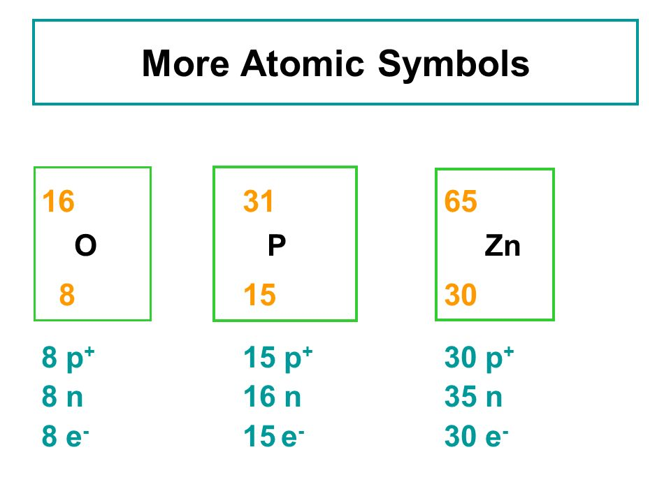 16 31 65 8 15 30 More Atomic Symbols O P Zn 8 p+ 15 p+ 30 p+