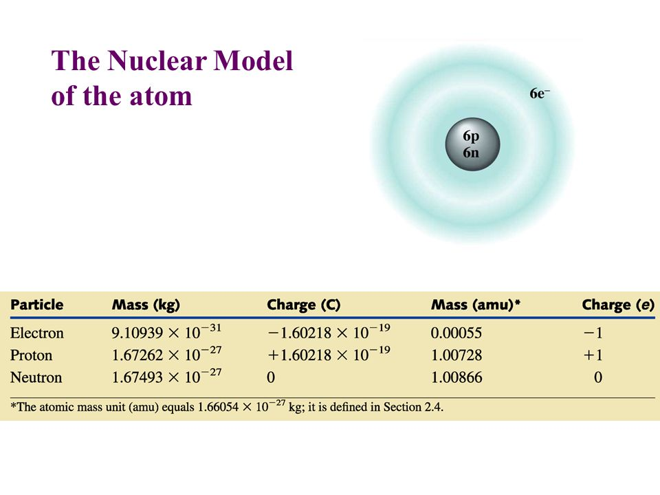 The Nuclear Model of the atom