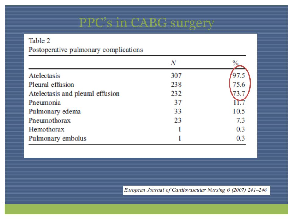 PPC's in CABG surgery