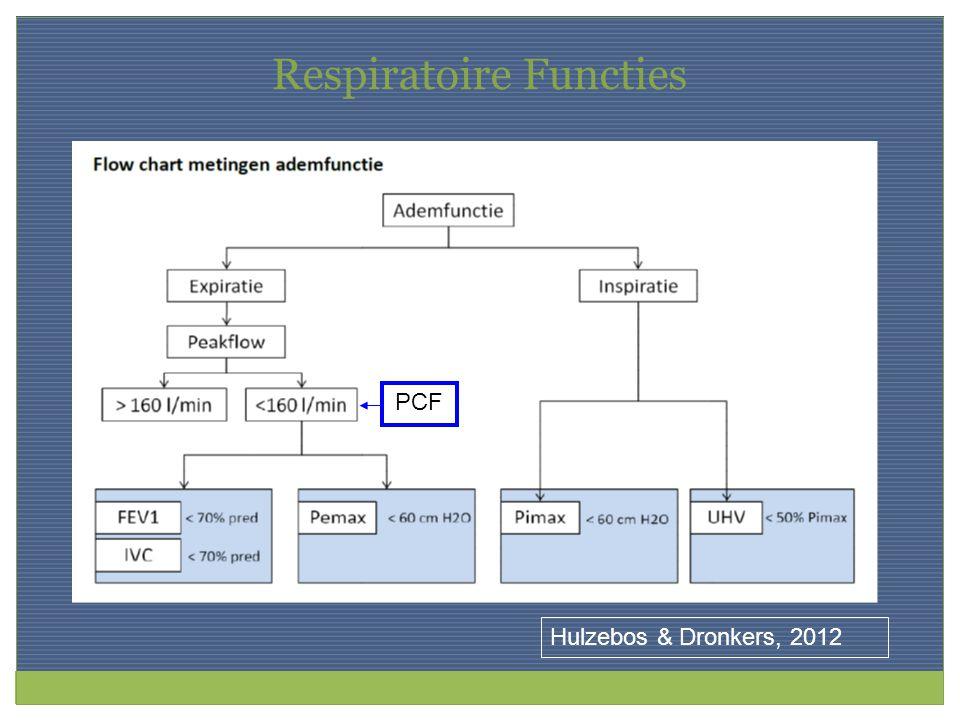 Respiratoire Functies