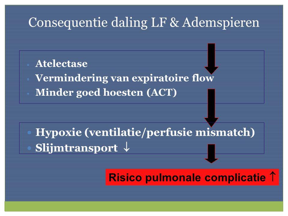 Consequentie daling LF & Ademspieren