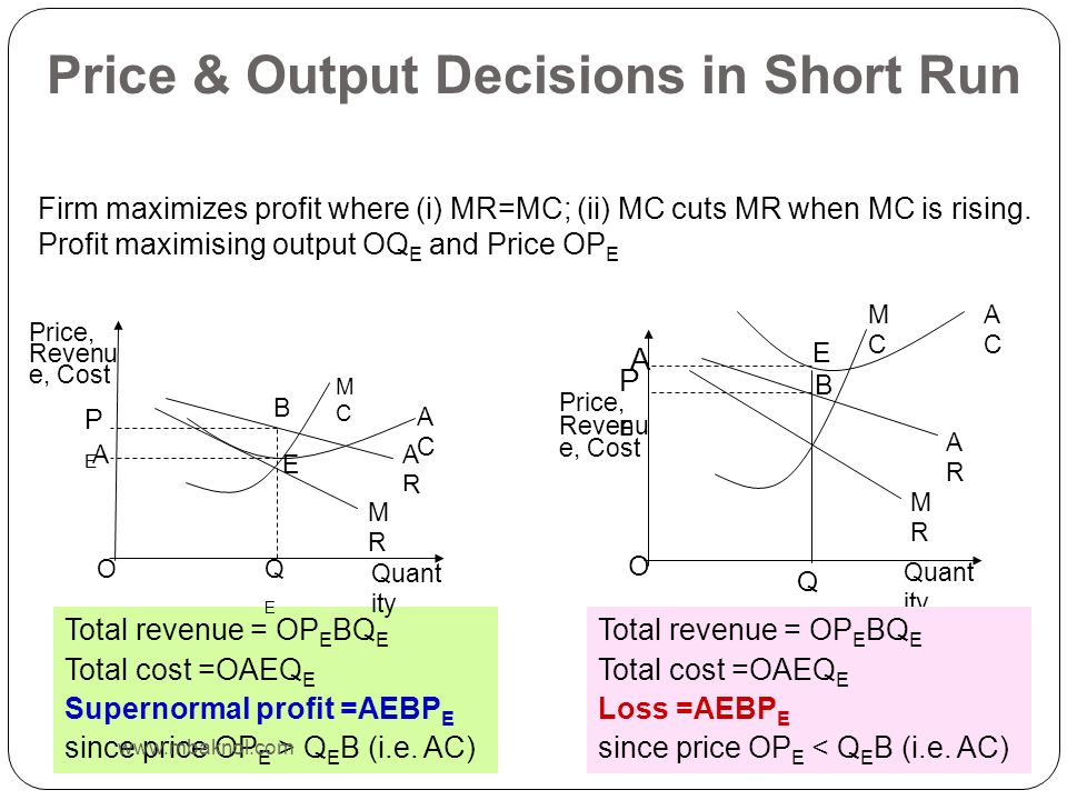 Price & Output Decisions in Short Run