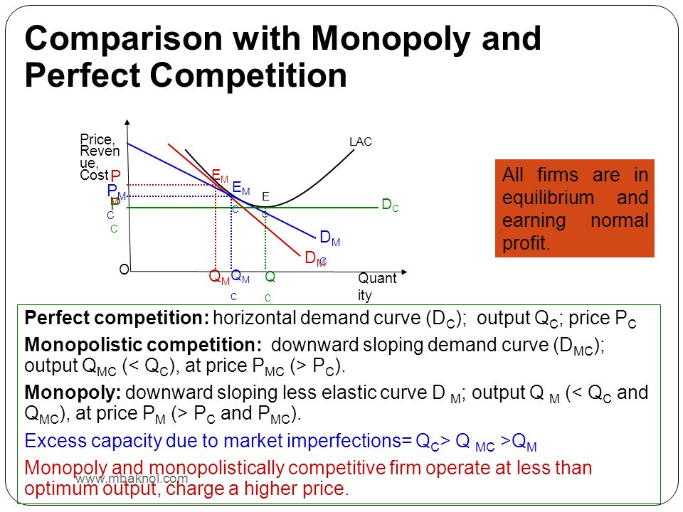 Comparison with Monopoly and Perfect Competition