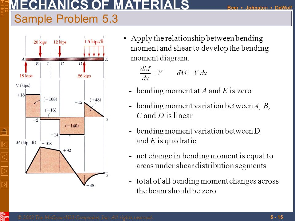 Sample Problem 5.3 Apply the relationship between bending moment and shear to develop the bending moment diagram.