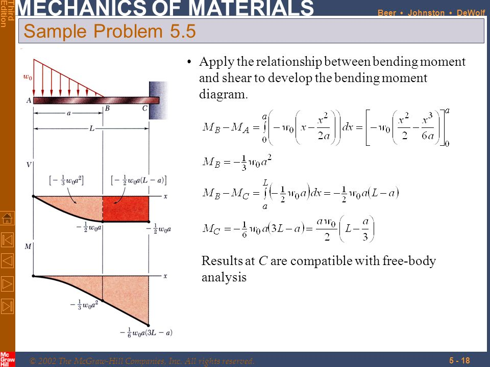 Sample Problem 5.5 Apply the relationship between bending moment and shear to develop the bending moment diagram.