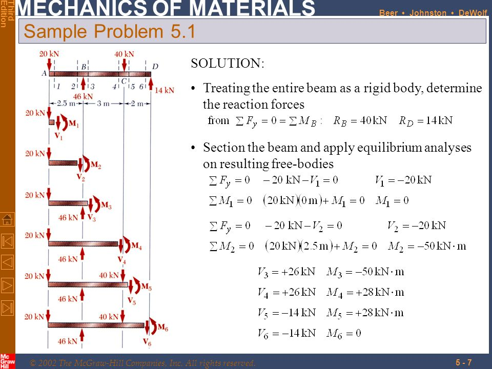 Sample Problem 5.1 SOLUTION: