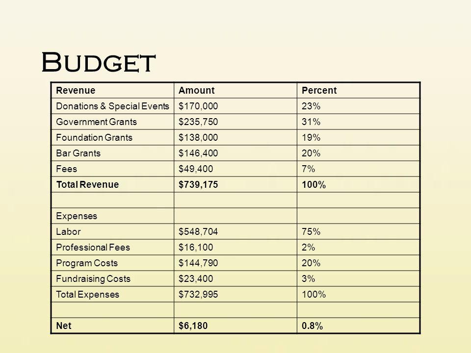 Budget Revenue Amount Percent Donations & Special Events $170,000 23%