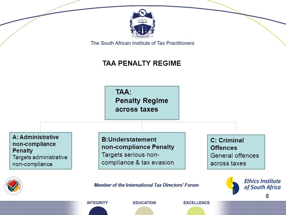 TAA PENALTY REGIME TAA: Penalty Regime across taxes B:Understatement
