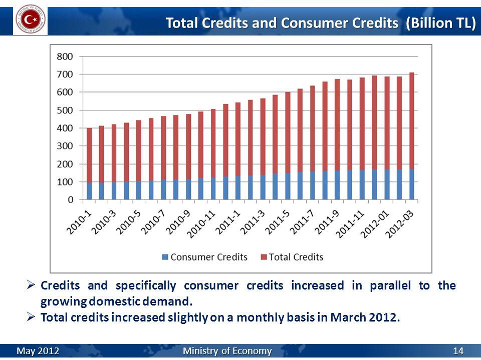 Total Credits and Consumer Credits (Billion TL)