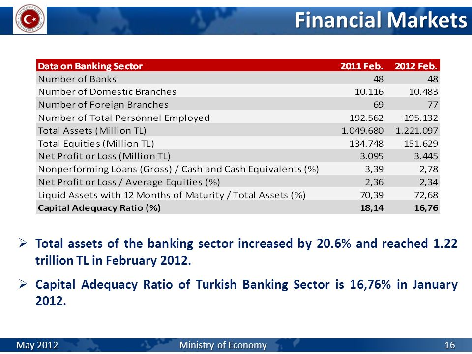 Financial Markets Total assets of the banking sector increased by 20.6% and reached 1.22 trillion TL in February 2012.