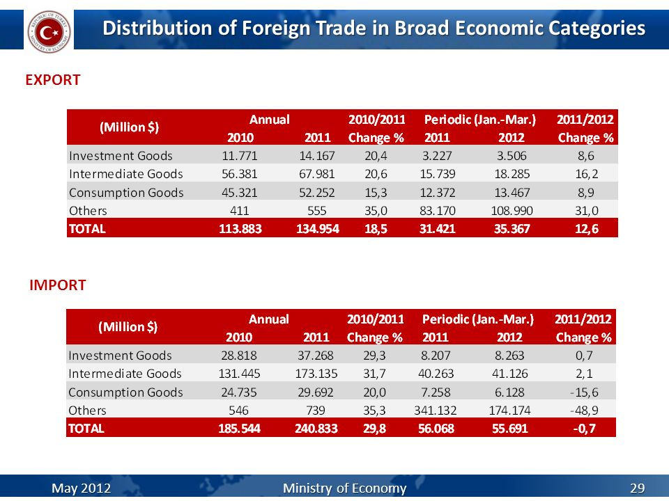 Distribution of Foreign Trade in Broad Economic Categories
