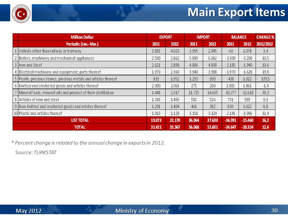 Main Export Items May 2012 Ministry of Economy