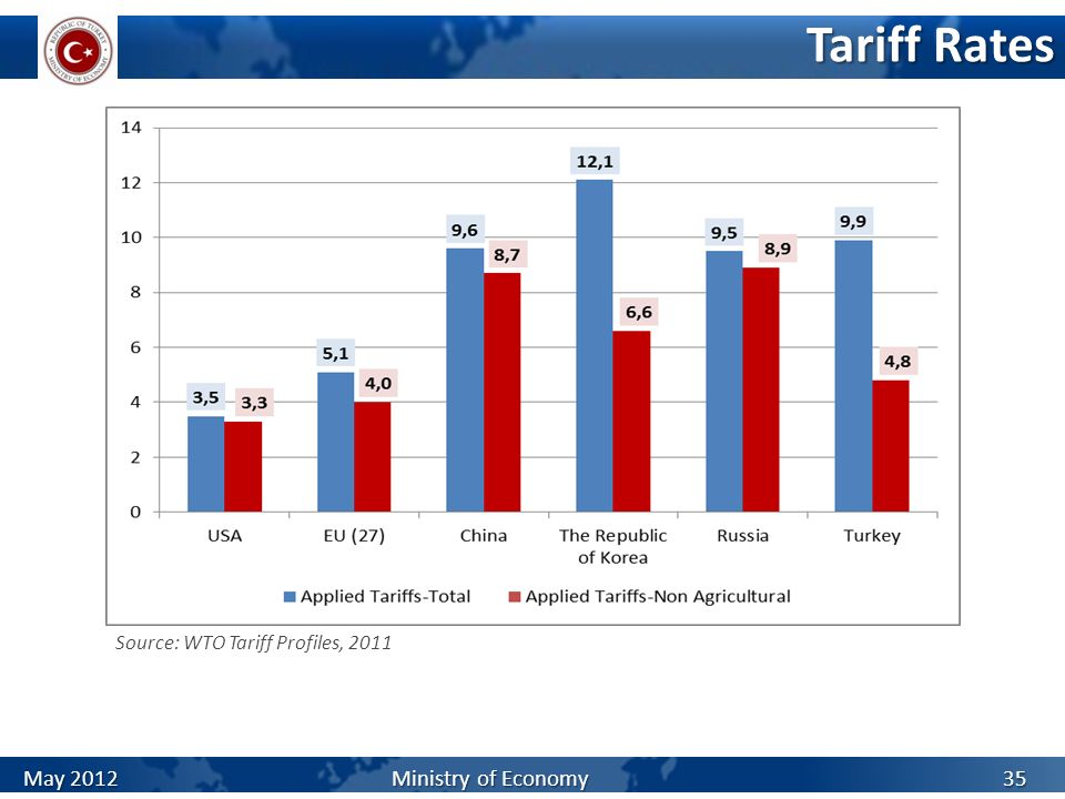 Tariff Rates May 2012 Ministry of Economy
