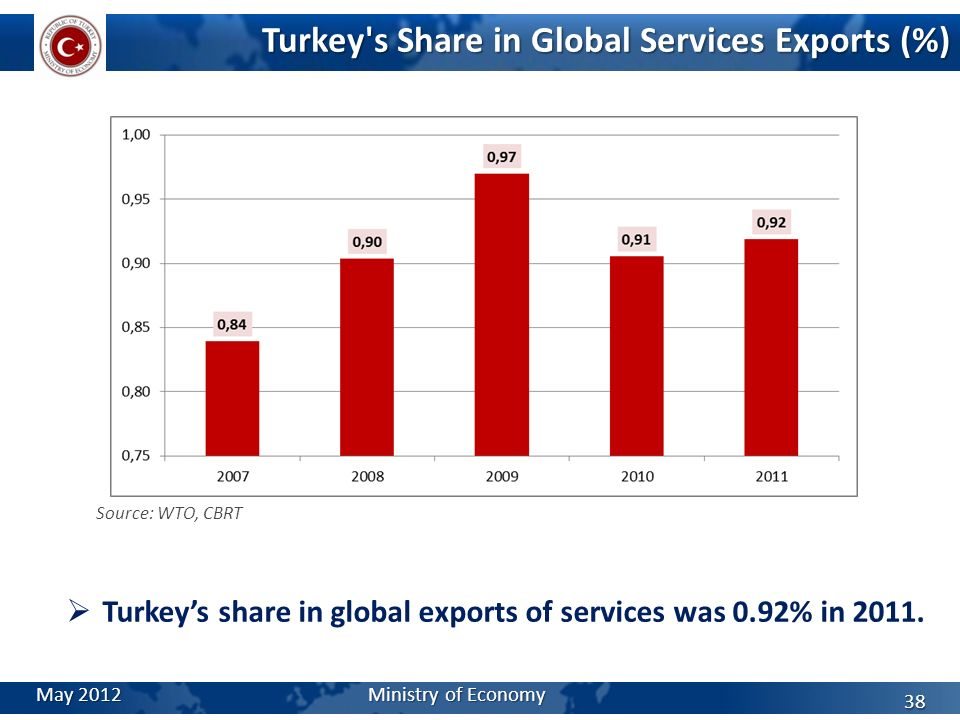 Turkey s Share in Global Services Exports (%)