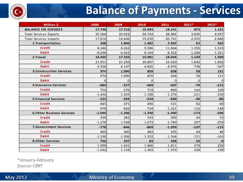Balance of Payments - Services