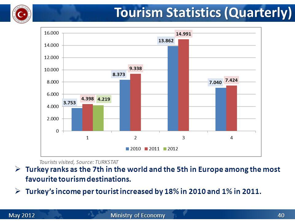 Tourism Statistics (Quarterly)