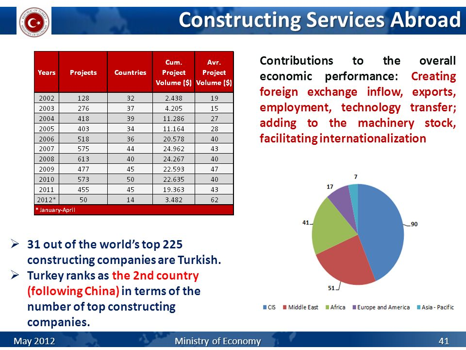 Constructing Services Abroad