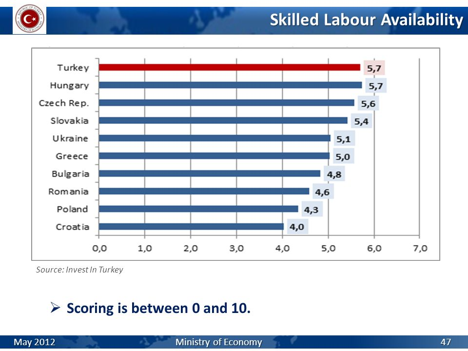 Skilled Labour Availability