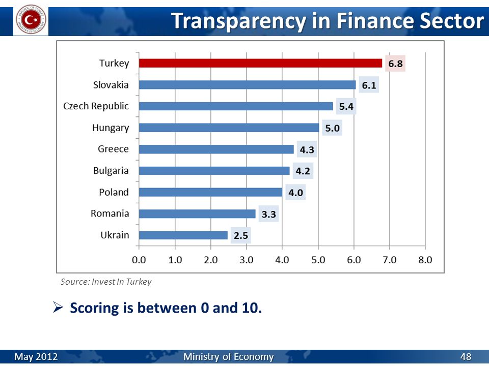 Transparency in Finance Sector