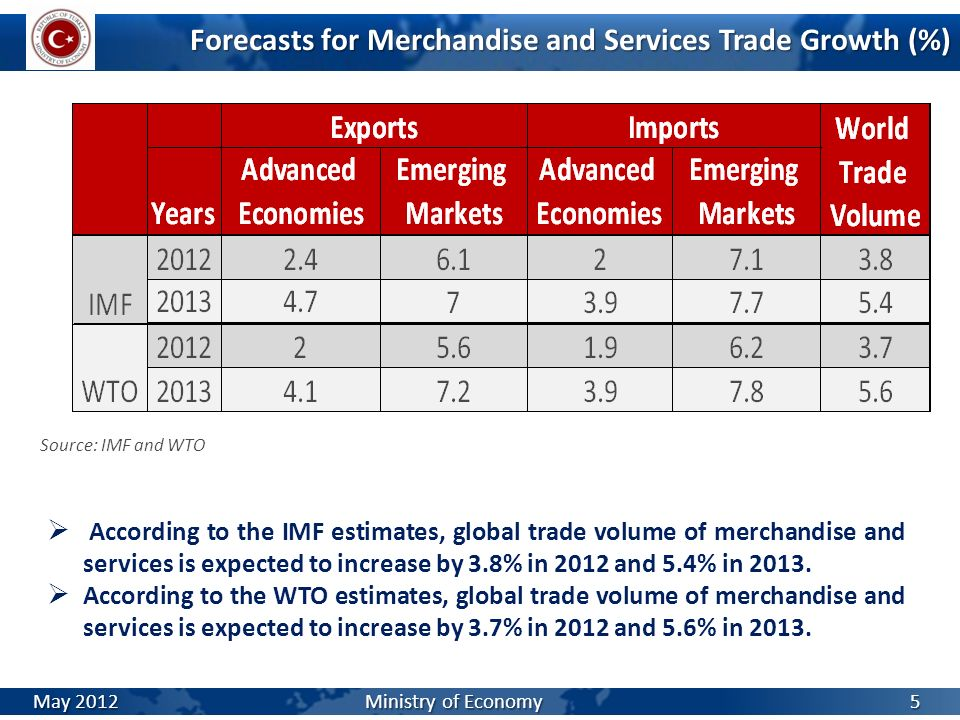 Forecasts for Merchandise and Services Trade Growth (%)