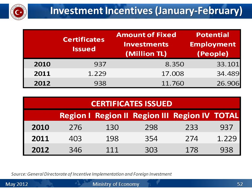 Investment Incentives (January-February)