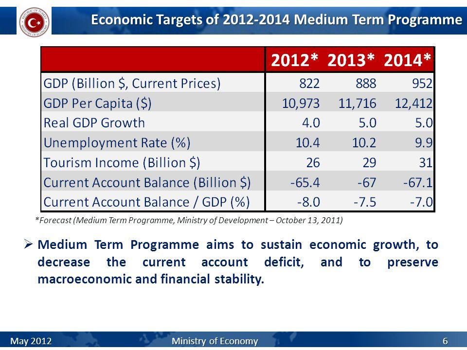 Economic Targets of 2012-2014 Medium Term Programme