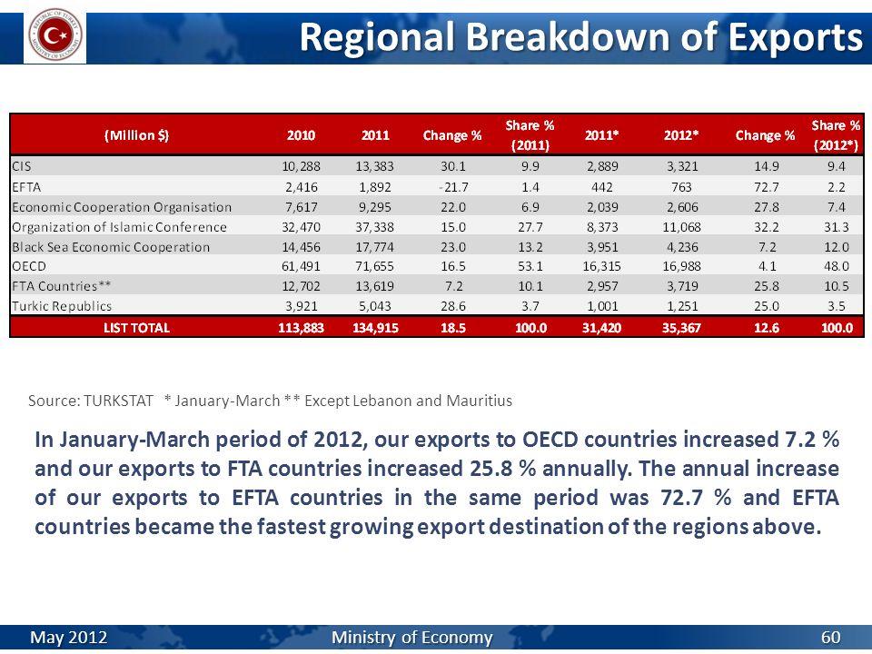Regional Breakdown of Exports